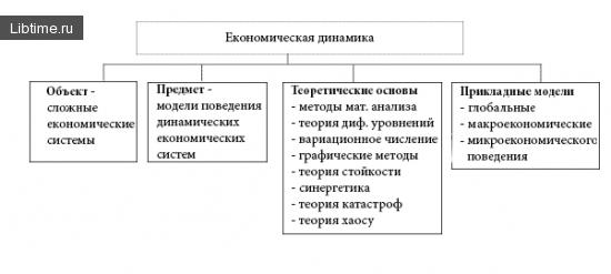 Экономическая динамика как научное направление