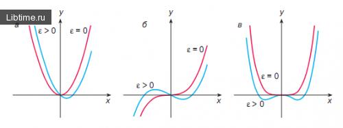 Деформация функции в окрестности особой точки при изменении параметра