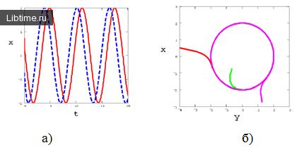 График динамики (а) и фазовий портрет (б) при 'lambda; > 0