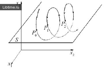 Схематическое изображение сечения Пуанкаре