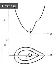 Схема движения шарика после бифуркации (а) и его фазовый портрет (б)