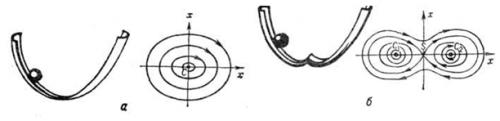 Рождения из одного состояния равновесия трех при малом изменении параметра (формы желоба)
