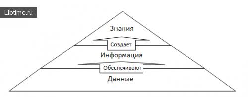 Информационная пирамида