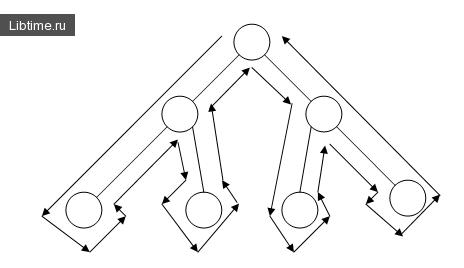 Поиск в глубину семантической сети системы PROLOG