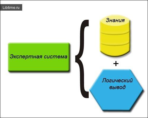 Методологические основы программирования экспертных систем
