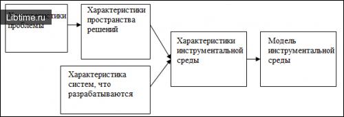 Методика выбора оптимального инструментария для разработки экспертной системы