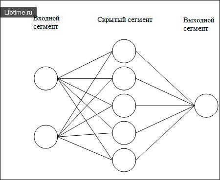 Структура сети с обратным распространением