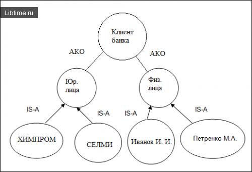 Связи типа АКО и IS-A в семантической сети