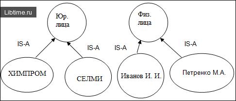 Связь типа IS-A в семантической сети