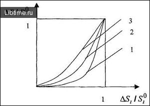 Вид функции эластичности