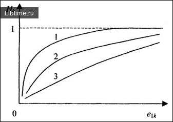 График эластичности