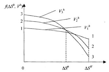 График уровня взаимозаменяемости