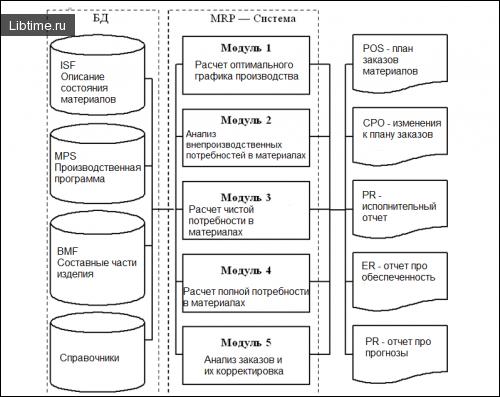 MRP-системы