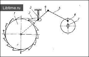 Схема храпового механізму