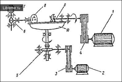 Кінематична схема кутера Л5–ФКН