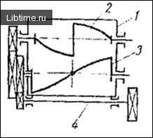 Схема фаршмішалки періодичної дії