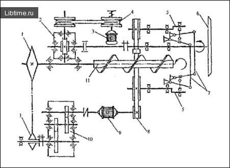 Кінематична схема машини К6-ФМ2-Г