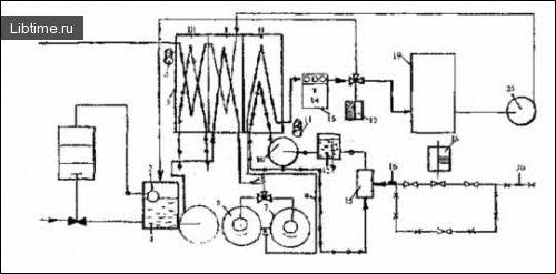 Схема пастеризаційно-охолоджувальної установки для кисломолочних продуктів