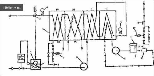 Схема пастеризаційно-охолоджувальної установки для питних вершків