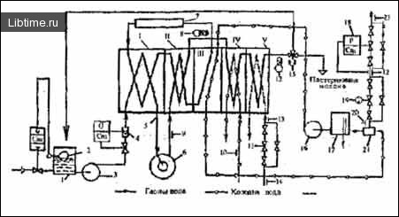 Схема пастеризаційно-охолоджувальної устаноики для питного молока