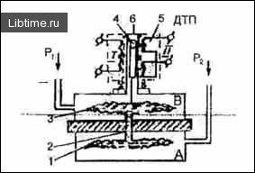 Мембранний дифманометр