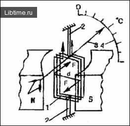 Термоелектричні датчики - термометри
