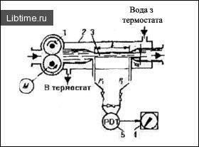 Схема капілярного віскозиметра