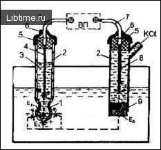 Прилади для вимірювання концентрації іонів водню