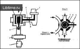 Ротаційні, вібраційні і акустичні віскозиметри