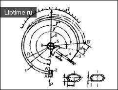 Трубчасто-пружинні манометри