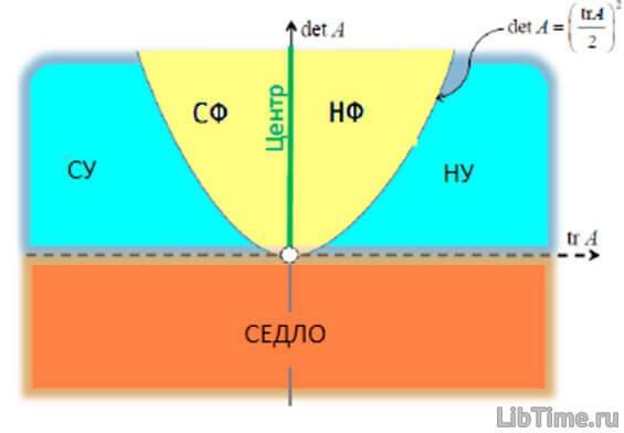 Бифуркационная диаграмма - график