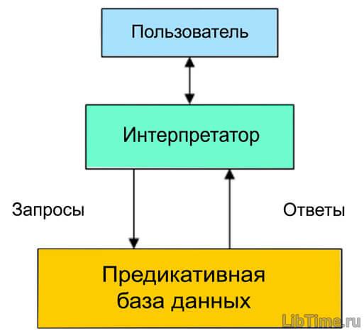 Использование семантической сети в экспертных системах PROLOG