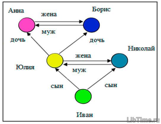 Понятие и назначение семантических сетей