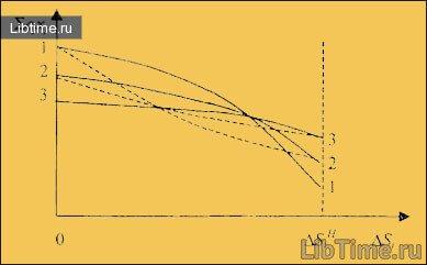 Схема формирования плана по нормам эластичности