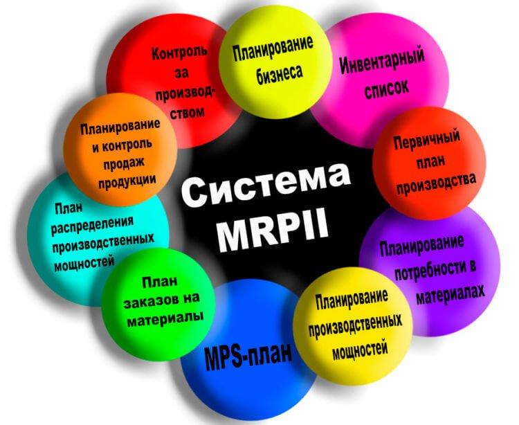 Система MRPII