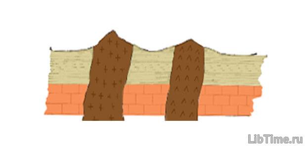 Условные обозначения других горных пород