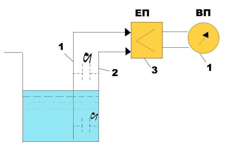 Ємнісні вимірювачі та сигналізатори рівня