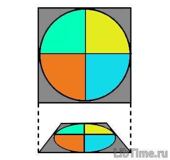 Перспективное изображение круга