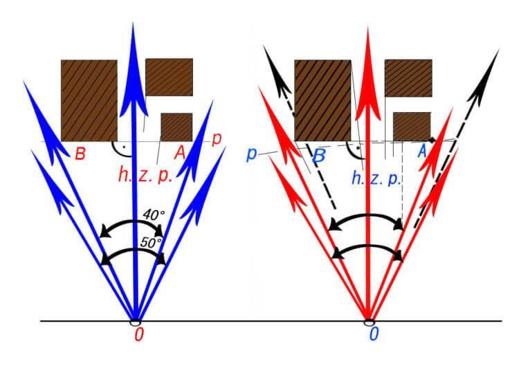 Изображения многогранного тела в плоскости