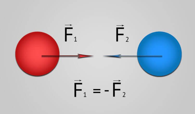 3 закон Ньютона