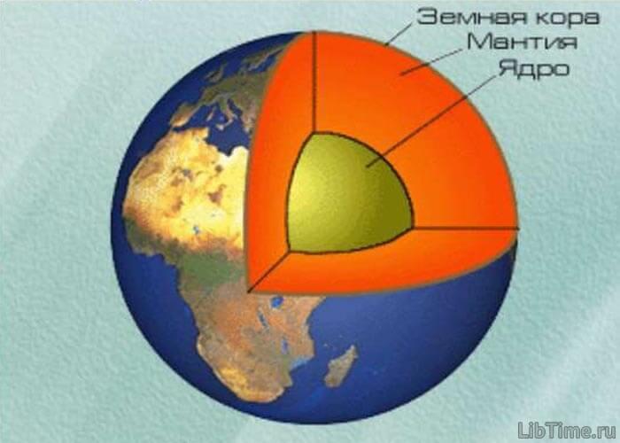 Современная схема Земли