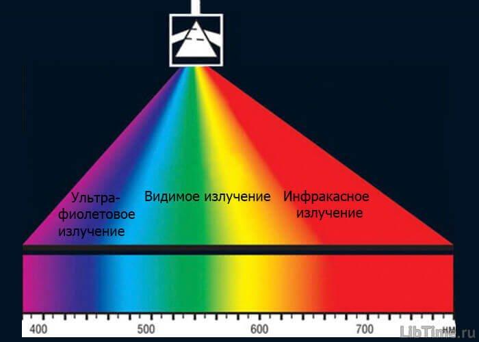 Монохроматический свет
