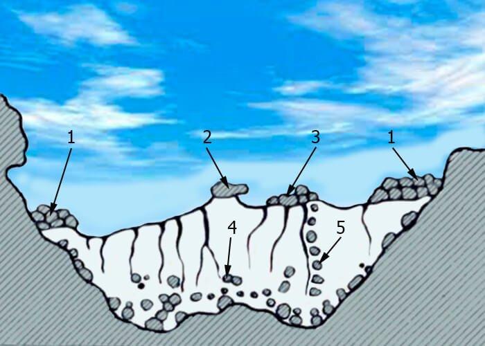 Схема поперечного разреза ледника
